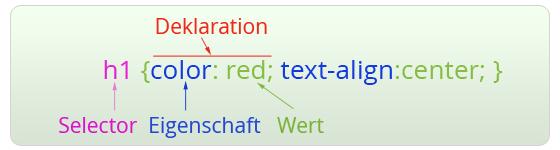 Iluustration CSS Syntax